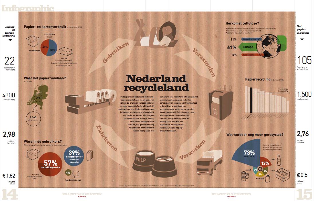De duurzame papierketen