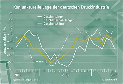 Grafisch Duitsland dipt: 'Tweede helft beter'