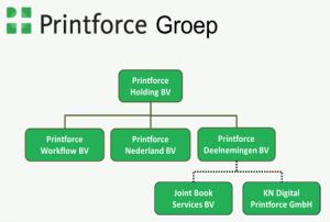 Structuur van de Printforce Groep (dd. 13 maart 2014)