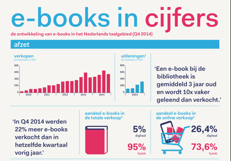 ebooks_in_cijfers_Q4_2014